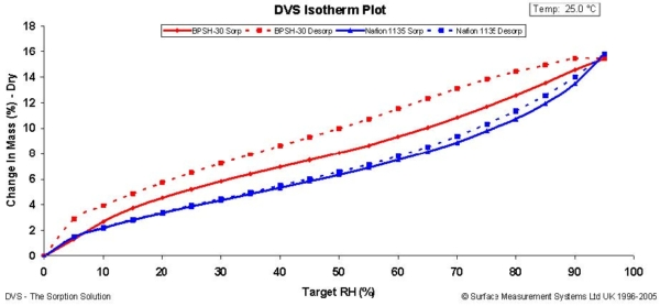 Figure 3 Water sorption isotherms