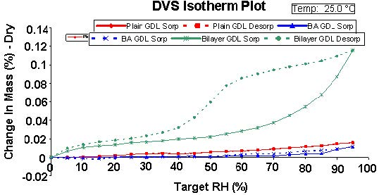 Figure 6 water sorption isotherms for plain GDL